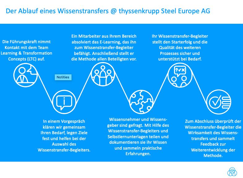 Der Ablauf eines Wissenstransfers @ thyssenkrupp Steel Europe AG