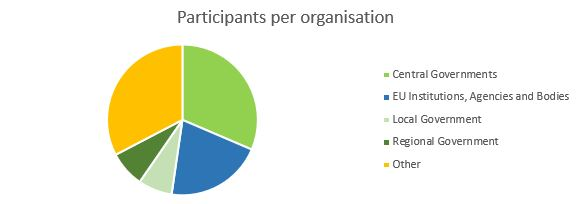 EIPA conference participants per organisation